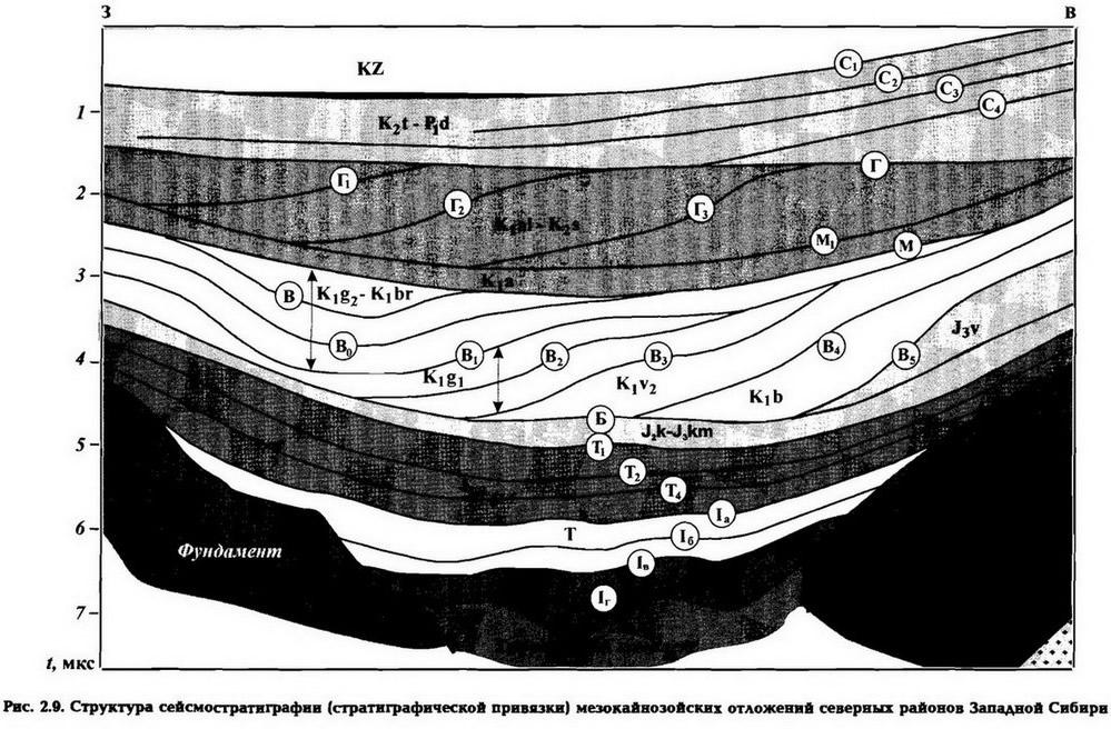 Рве. 2.9. Структура сейсмостратиграфии мезокайноэойских отложений северных районов Западной Сибири