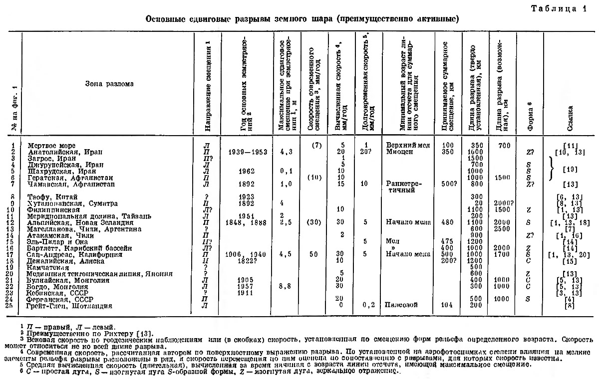 Таблица 1. Основные сдвиговые разрывы земного шара